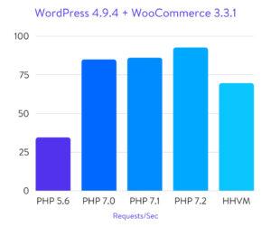 PHP-comparison-results-300x251